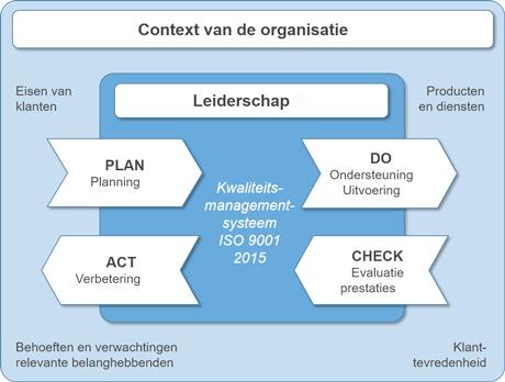 Batterij Import Nederland is ISO 9001 & 14001 gecertificeerd